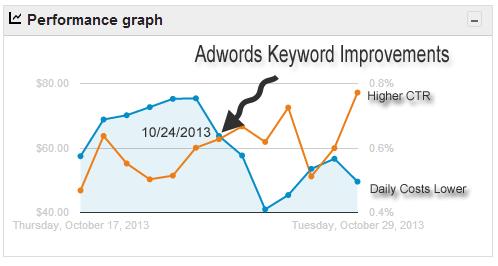 chart-image-adwords